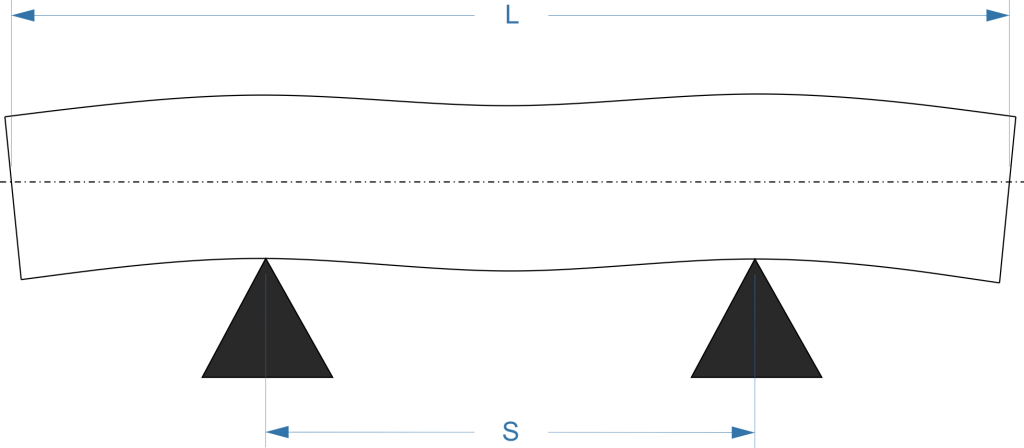 bessel point of a beam