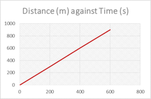 Graph of Distance vs Time