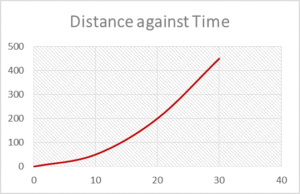 Distance travelled against time