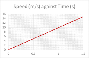 Speed against Time