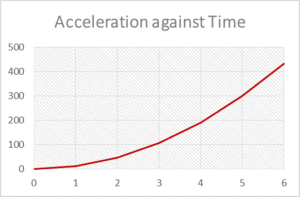 Acceleration with time