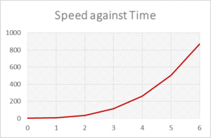 speed with time