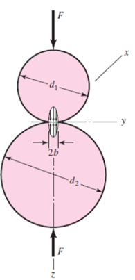 Cylindrical Contact Stress