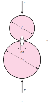 Spherical Contact Stress